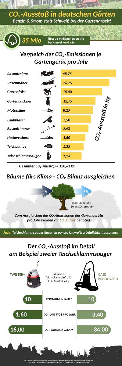CO2 Infografik